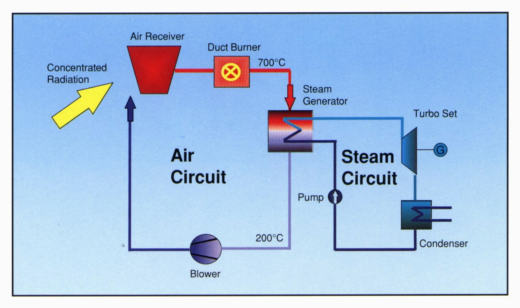 Solair Heat Radiation Diagram A Energyflow For The Energy Flow